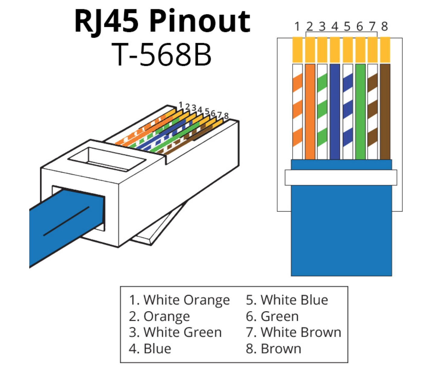 UTP RJ45 connector kleurcode